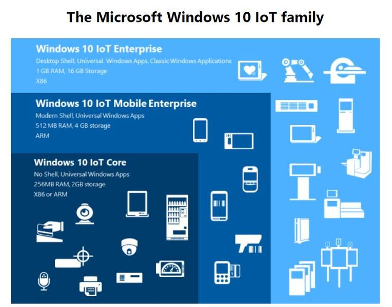 Windows 10 IoT Core - IoT OS Overview - IoT - Technical Hub