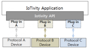 IoTivity - IoT Application Development Platform Overview - IoT