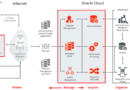 Oracle IoT Cloud Platform – Overview