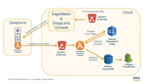 AWS DeepLens Architecture